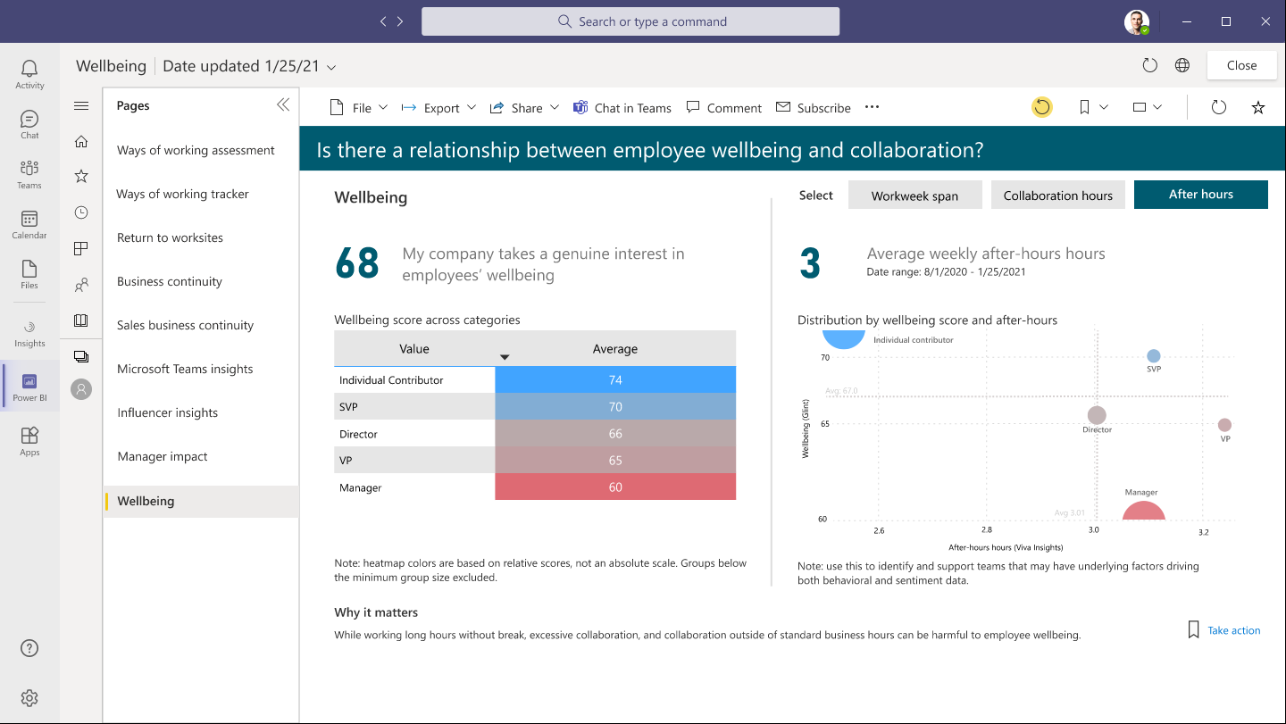 New dashboard featuring data from Glint and Viva Insights