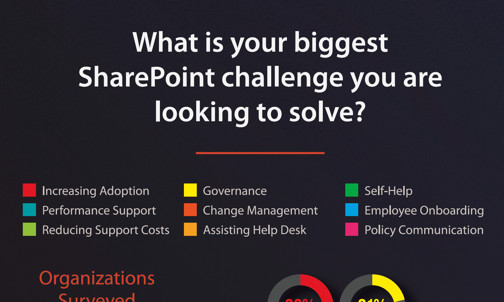 What is your biggest SharePoint challenge you are looking to solve?