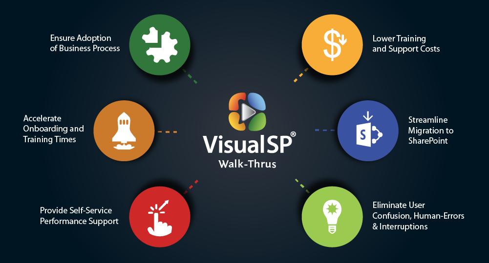 VisualSP Walkthroughs Infographics-05