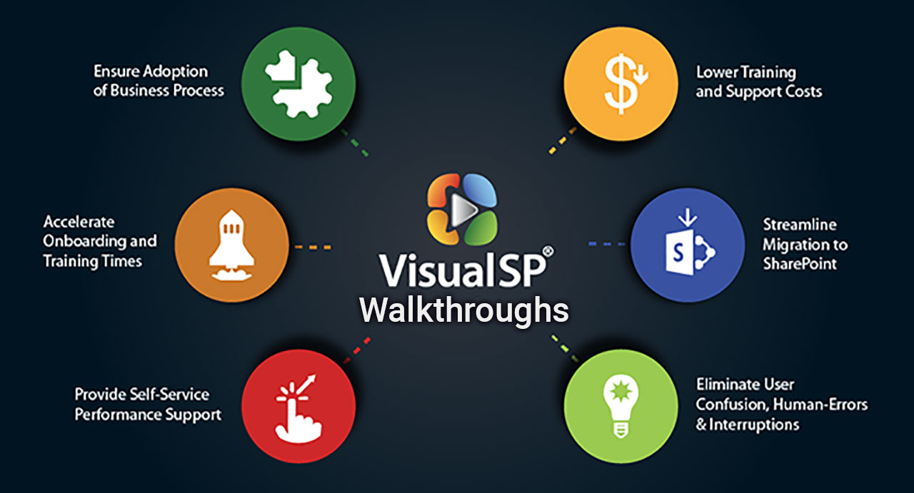 Interactive Walkthroughs - Effective End User Training on top of the Product Workspace